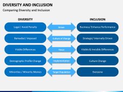 Diversity and Inclusion PPT Slide 5