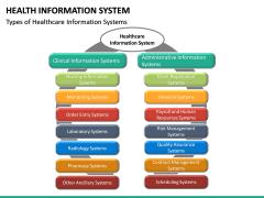 Health Information System PPT slide 18