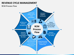 Revenue Cycle Management (RCM) PPT Slide 2