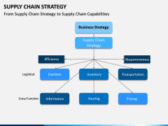 Supply Chain Strategy PPT Slide 8