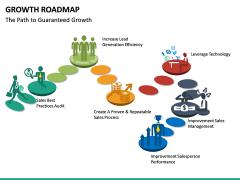 Growth Roadmap PPT Slide 15