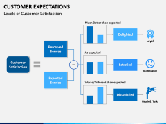 Customer Expectations PPT Slide 21