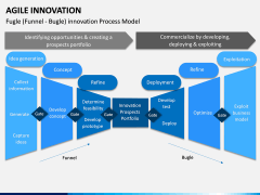 Agile Innovation PPT Slide 15