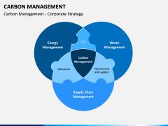 Carbon Management PPT Slide 8