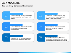 Data Modeling PPT slide 3