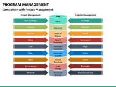 Program Management PPT Slide 30