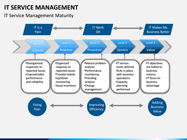 it service management powerpoint template