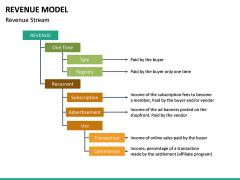 Revenue Model PPT Slide 29