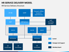 HR Service Delivery Model PPT Slide 4