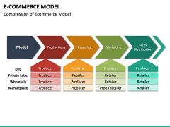 E-commerce Model PPT Slide 19
