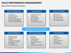 Sales performance management PPT slide 6