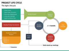 Project life cycle PPT slide 41