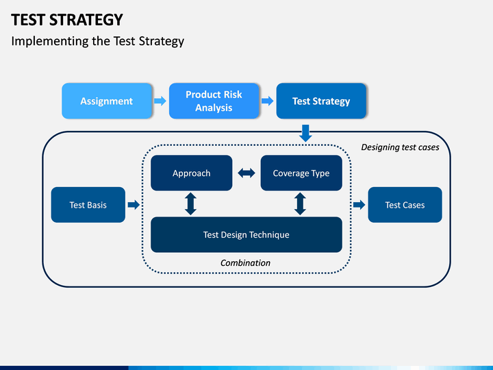 Test Strategy Powerpoint Template Sketchbubble