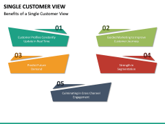 Single Customer View PPT Slide 24