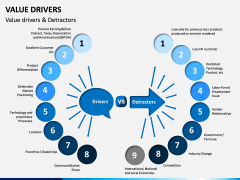 Value Drivers PPT Slide 2