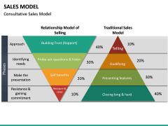 Sales Model PPT Slide 15