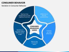Consumer Behavior PPT Slide 9