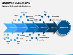 Customer Onboarding PPT Slide 10