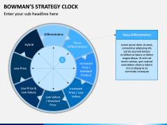 Bowman Strategy Clock PPT Slide 4