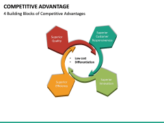 Competitive Advantage PPT Slide 23