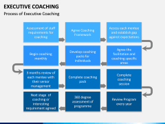 Executive Coaching PPT Slide 6
