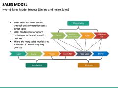 Sales Model PPT Slide 22