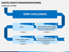 Digital Rights Management PPT Slide 5