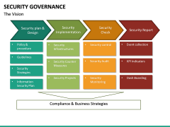 Security Governance PPT Slide 22