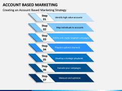 Account Based Marketing PPT Slide 2