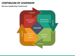 Continuum of Leadership PPT Slide 20