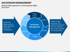Succession Management PPT Slide 12