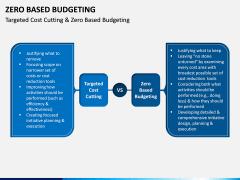 Zero Based Budgeting PPT Slide 6