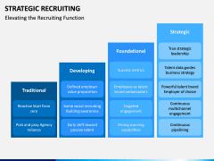 Strategic Recruiting PPT Slide 6