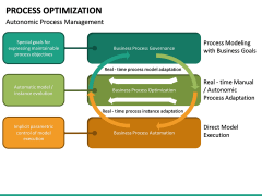 Process Optimization PPT Slide 34