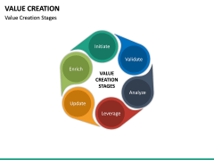 Value Creation PPT Slide 19