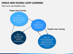 Single and Double Loop Learning PPT Slide 10