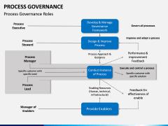 Process Governance PPT Slide 4