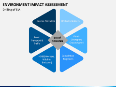 Environmental Impact Assessment (EIA) PPT Slide 3