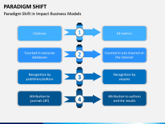 Paradigm Shift PPT Slide 10