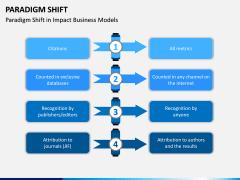 Paradigm Shift PPT Slide 10