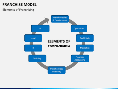 Franchise Model PPT Slide 8