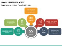 UX/UI Design Strategy PPT Slide 30