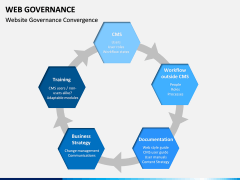 Web Governance PPT Slide 7