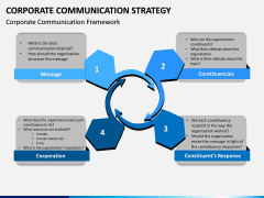 Corporate Communications Strategy PPT Slide 7