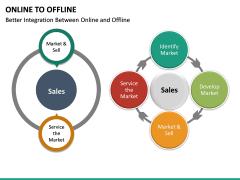 Online to Offline PPT slide 21
