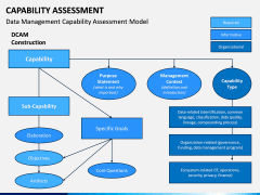 Capability Assessment PPT Slide 13