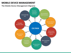 Mobile Device Management (MDM) PPT Slide 30