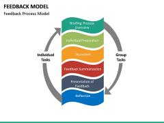 Feedback Model PPT Slide 21