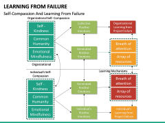 Learning from Failure PPT Slide 22