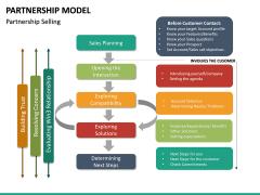 Partnership Model PPT Slide 24